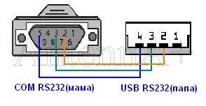 Схема кабеля usb-rs232
